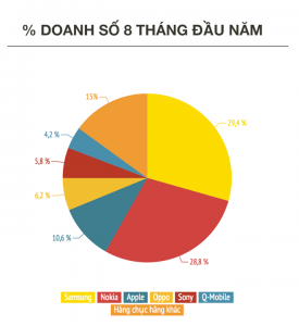 Có gần 100 thương hiệu smartphone đang có mặt tại Việt Nam, nhưng chỉ Samsung và Nokia chiếm phần lớn miếng bánh thị phần và doanh thu