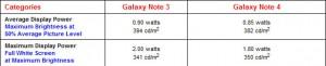 Kết quả của DisplayMate cho thấy màn hình Note 4 tiêu thụ năng lượng còn ít hơn cả Note 3