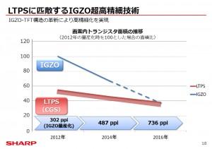So sánh màn hình LCD chế tạo bằng công nghệ IGZO với LTPS