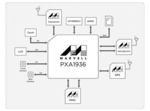 2643859_pxa1936-block-diagram
