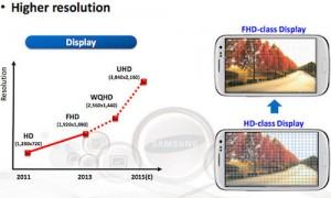 Lộ trình phát triển màn hình siêu nét cho smartphone của Samsung.