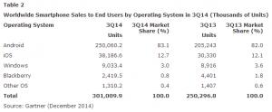 Thống kê doanh số smartphone toàn cầu tính theo hệ điều hành Q3 2014. Nguồn: Gartner
