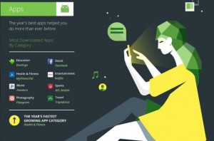 Android Wear ra mắt giúp hạng mục ứng dụng Theo dõi & Luyện tập sức khỏe là hạng mục phát triển nhanh nhất trong năm nay.