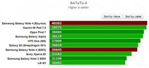AnTuTu-Exynos-5433-in-Note-4