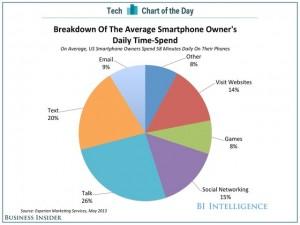 bii-sai-cotd-smartphone-time-spend-1-1419167655112