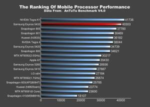 Chip Exynos mới nhất của Samsung đã vượt qua được Snapdragon 805