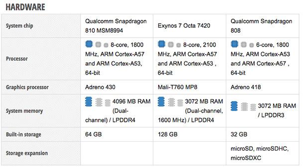 image-1438081572-so-sanh-OnePlus-2-vs-Samsung-Galaxy-S6-vs-LG-G4-4