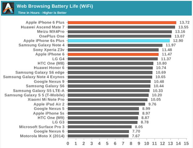 iPhone 6 Plus vượt iPhone 6s Plus về thời lượng pin.