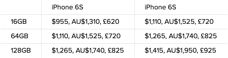 Giá bán iPhone 6s tại Ấn Độ được quy đổi ra tiền tệ Úc (đô la Úc) và Anh (bảng Anh)