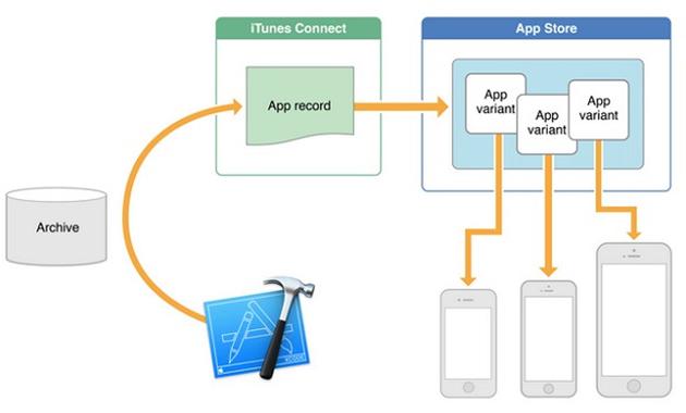 Minh hoạ phương thức hoạt động của App Thinning.