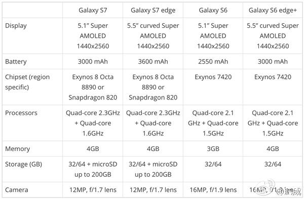 image-1452095067-Alleged-Galaxy-S7-specs