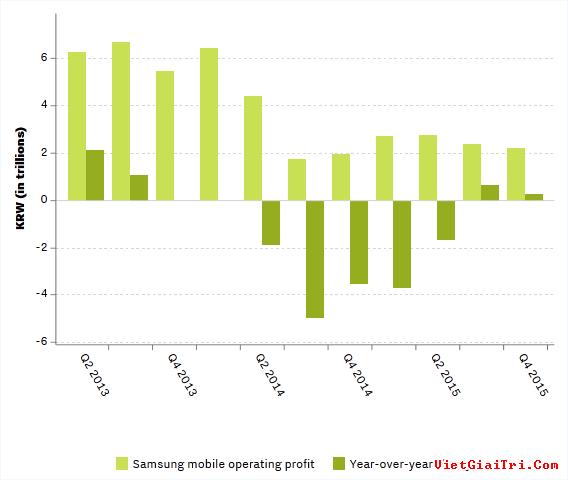 Biểu đồ thay đổi lợi nhuận của Samsung từ quý II/2013 – IV/2015.