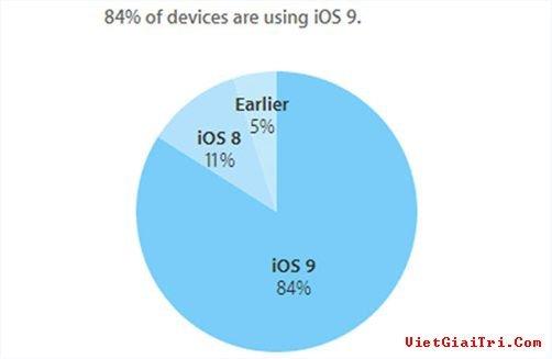 Thống kê thị phần người dùng các hệ điều hành iOS của Apple – Ảnh chụp màn hình