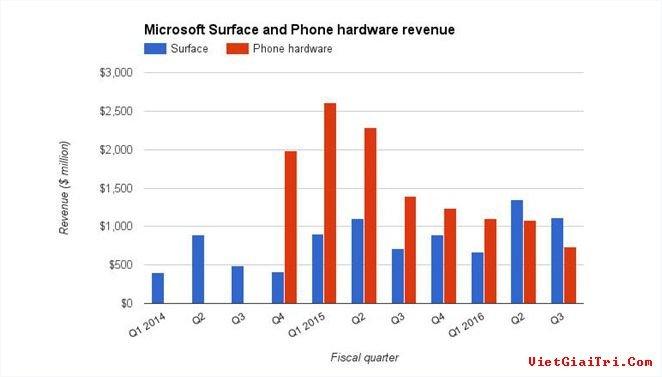 Doanh số dòng sản phẩm Surface đã vượt mặt smartphone trong 2 quý gần đây.