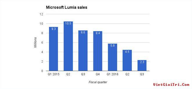 Doanh số smartphone Lumia các quý gần đây.