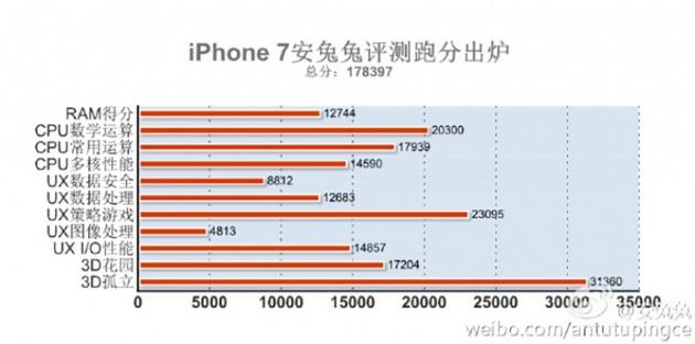 image-1473777762-3868390_iphone-7-benchmark