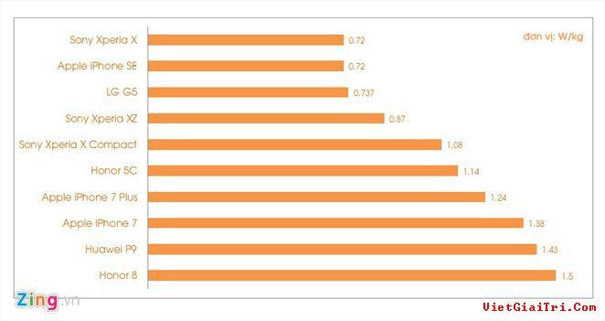 Top 10 smartphone phổ biến có chỉ số SAR cao nhất (đơn vị: W/kg).