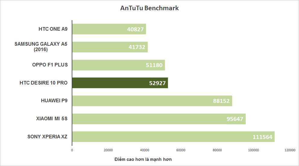 Điểm Antutu đánh giá hiệu năng tổng thể của thiết bị