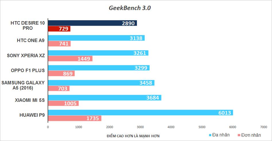Điểm Geekbench đánh giá hiệu năng xử lý của CPU (một lõi và đa lõi)