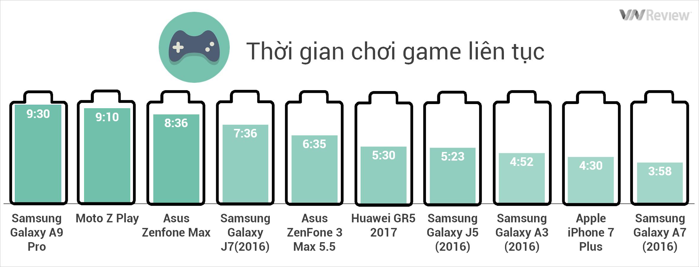 Chơi game giả lập trên phần mềm GFX Bench với độ sáng màn hình khoảng 70% cũng tính từ lúc pin đầy đến khi còn 10% thì dừng.