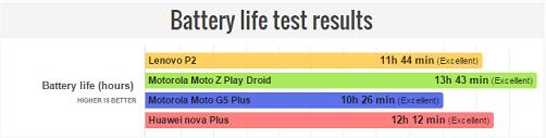 Kết quả kiểm tra thời lượng pin của một số mẫu điện thoại giá tầm trung.