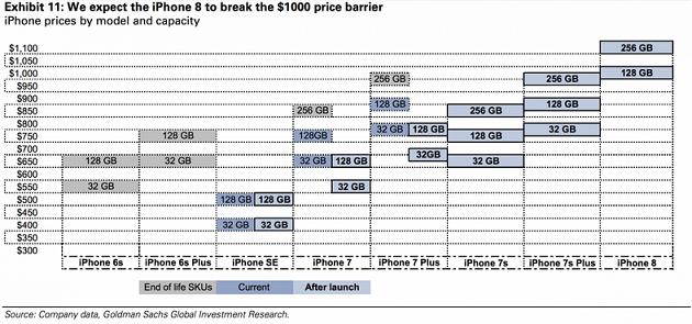 Bảng giá nhiều dòng iPhone với các phiên bản bộ nhớ khác nhau.