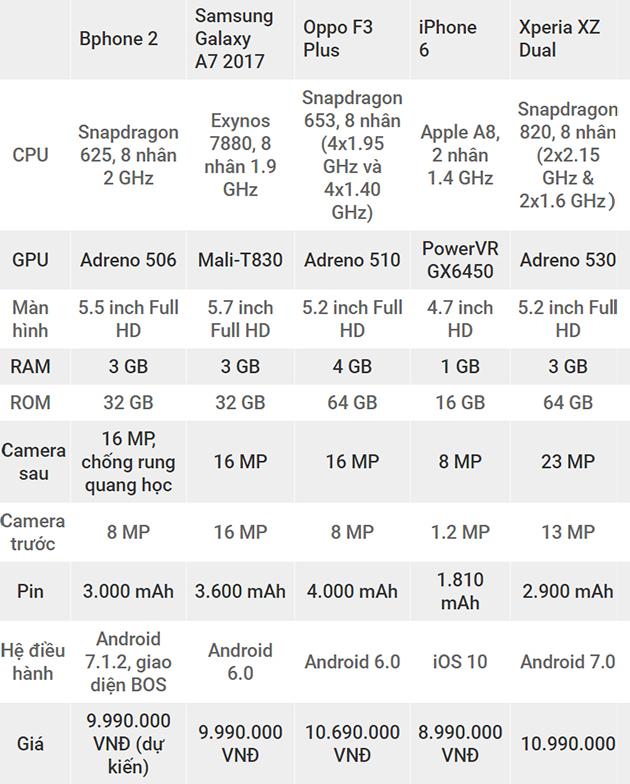 So sánh cấu hình Bphone với một loạt smartphone khác.